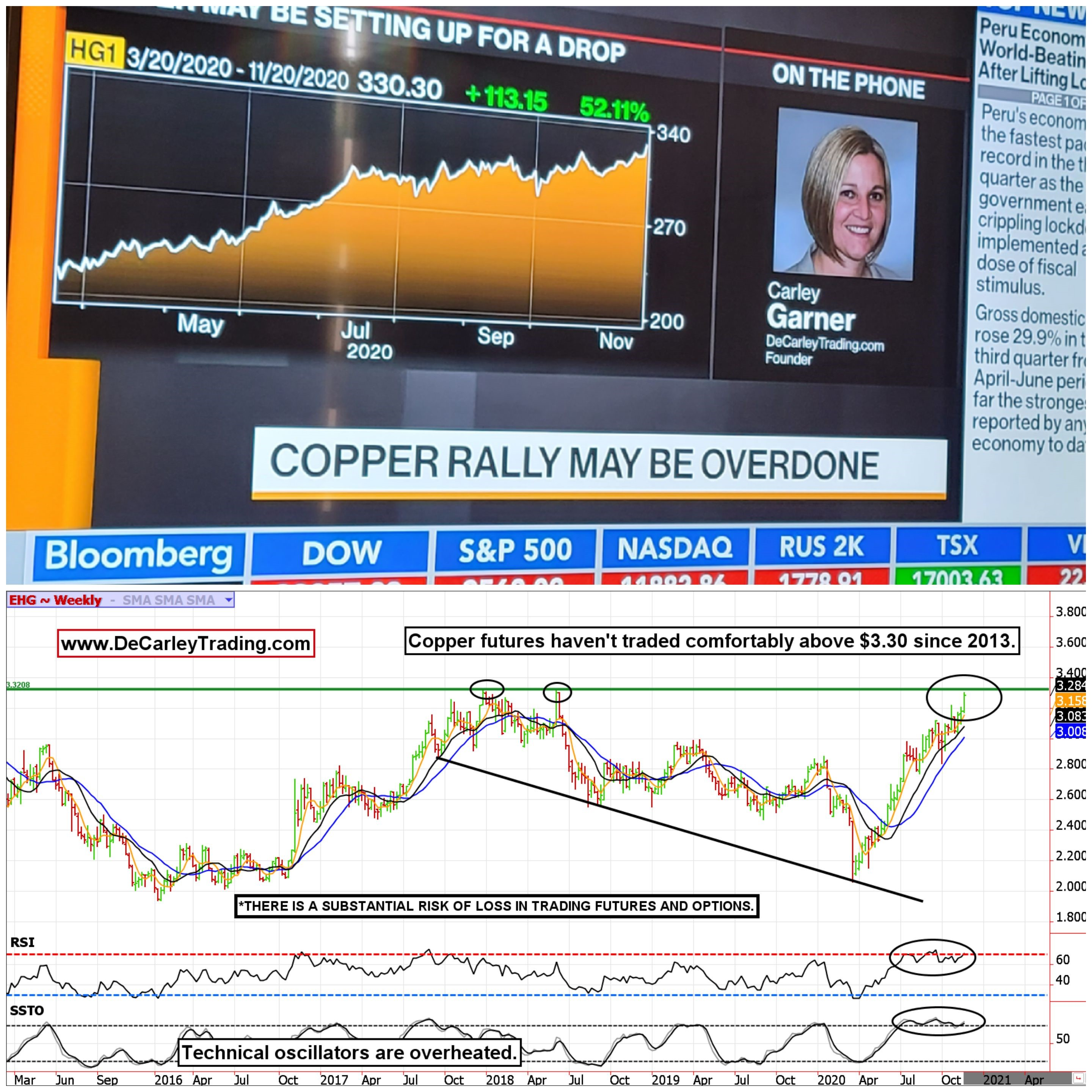 Bloomberg Television - Carley Garner Options Trading Strategies