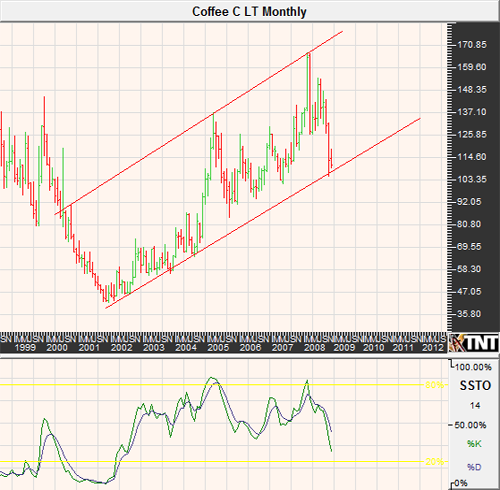 Coffee Futures Monthly Chart November 2008