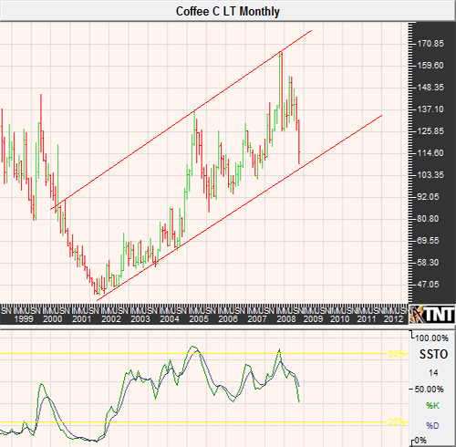 Coffee Futures Trading Monthly Chart October 2008