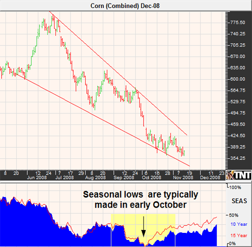 Corn Futures Market November 2008