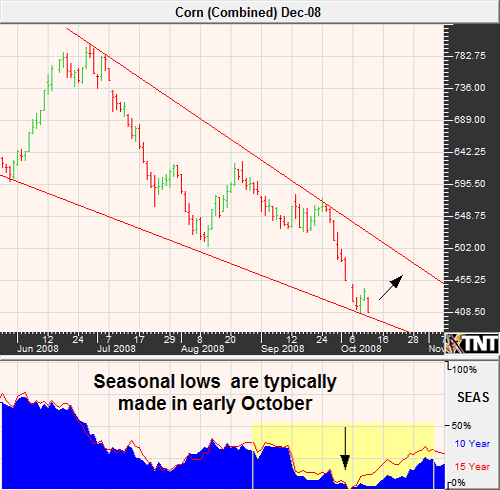 Trading Corn Futures and Options October 2008