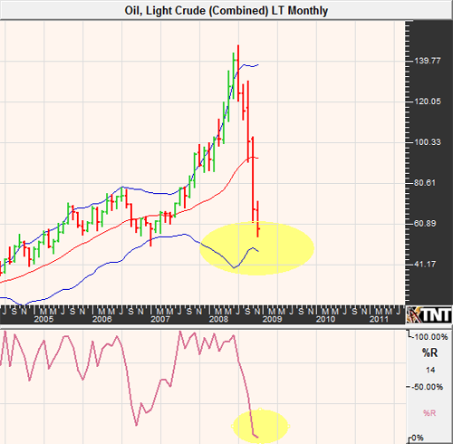 Light Sweet Crude Oil Futures November 2008