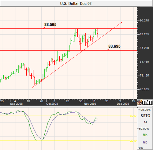 U.S. Dollar Index Futures November 2008
