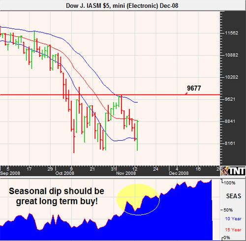 Dow Jones Futures November 2008