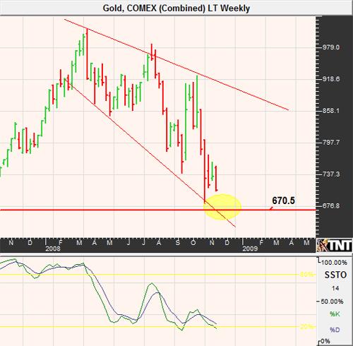 Gold Futures Chart November 2008
