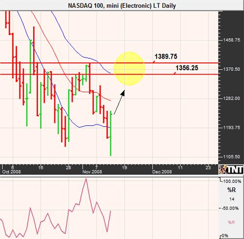 Trading NASDAQ Futures November 2008