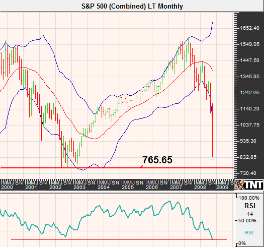 S&P 500 Futures Trading Chart October 2008