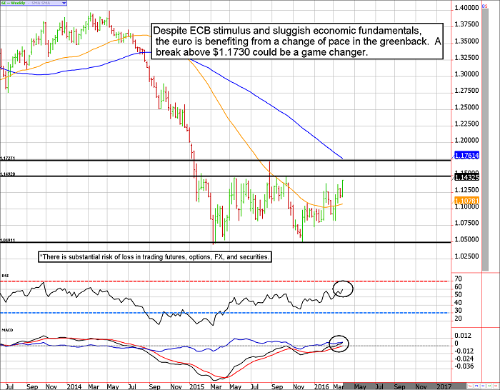 Euro currency futures on the verge of a breakout?