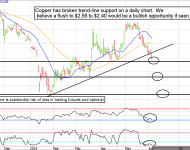 Copper Futures Daily Chart