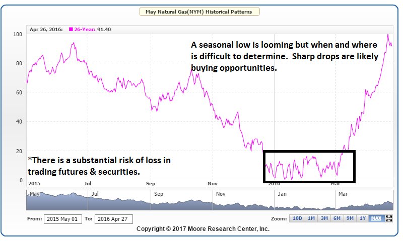 Natural Gas Seasonal Chart by MRCI