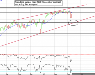 e-mini S&P 500 futures testing support?
