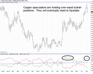 Copper Futures COT Report