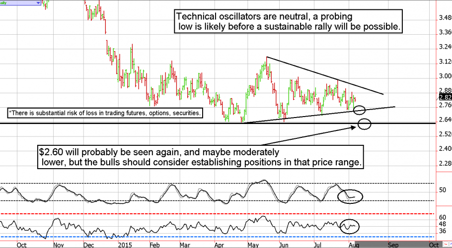 Natural Gas Futures Technical Analysis