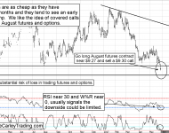 August Soybean Futures Covered Call Strategy