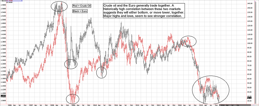 The euro and crude oil futures tend to bottom together
