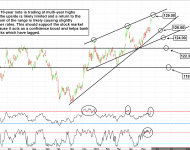 TLT and ZB Treasury charts are overbought