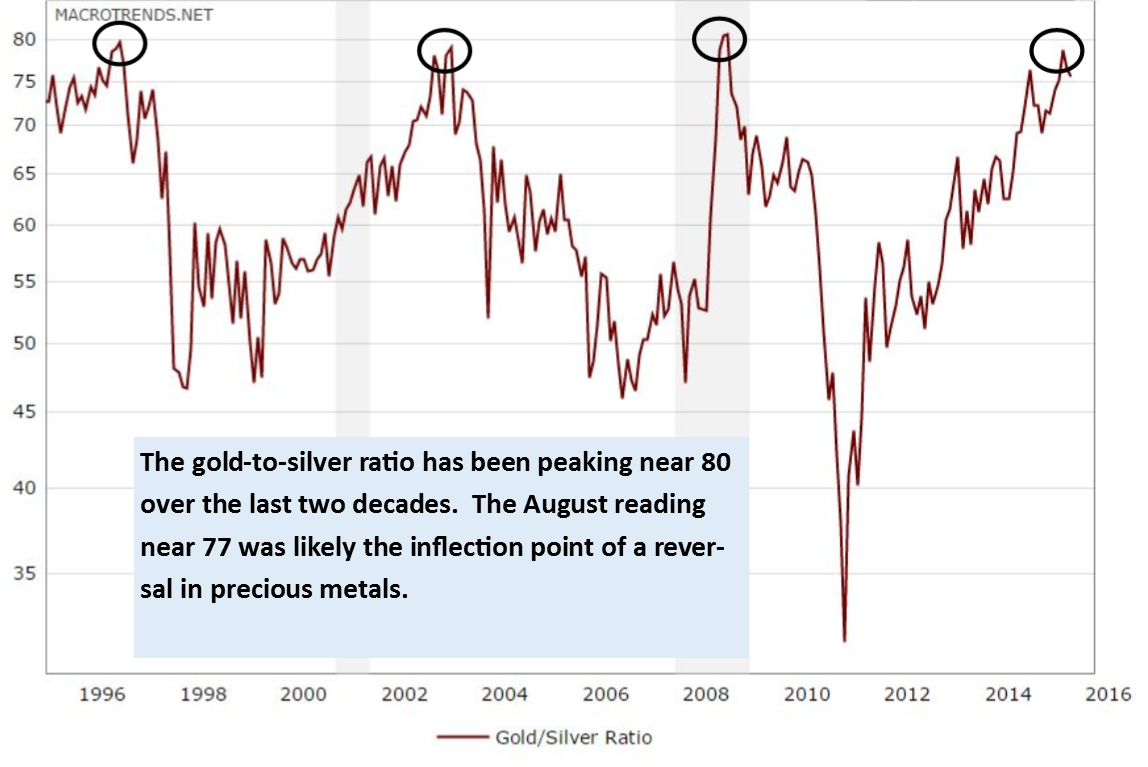 Gold to Silver Ratio Update