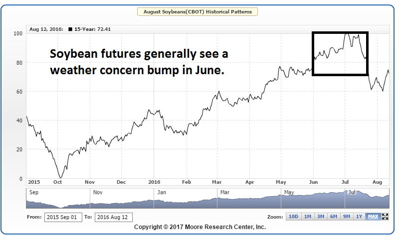 Soybean futures trading strategy