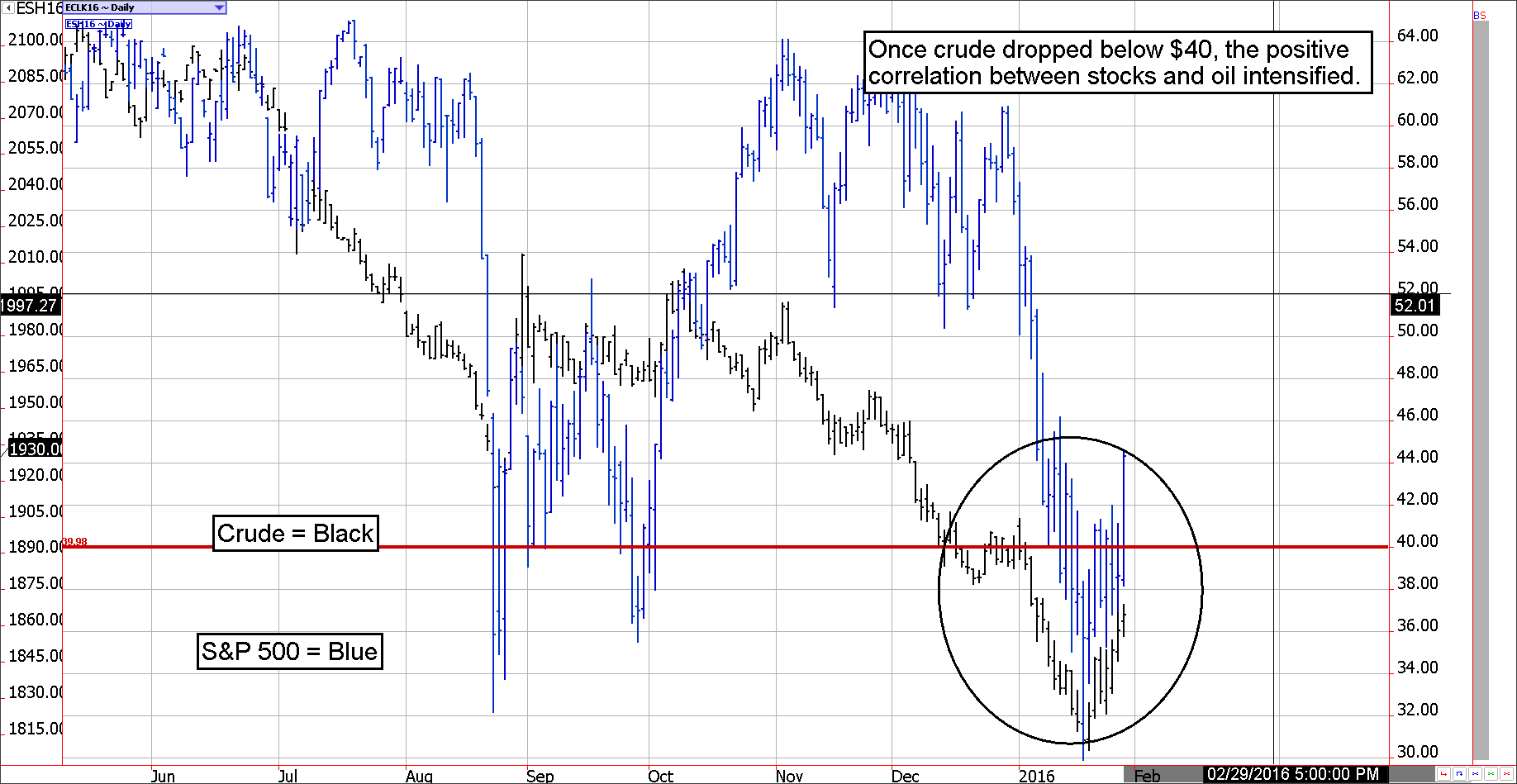 Decoupling of stocks and crude oil futures