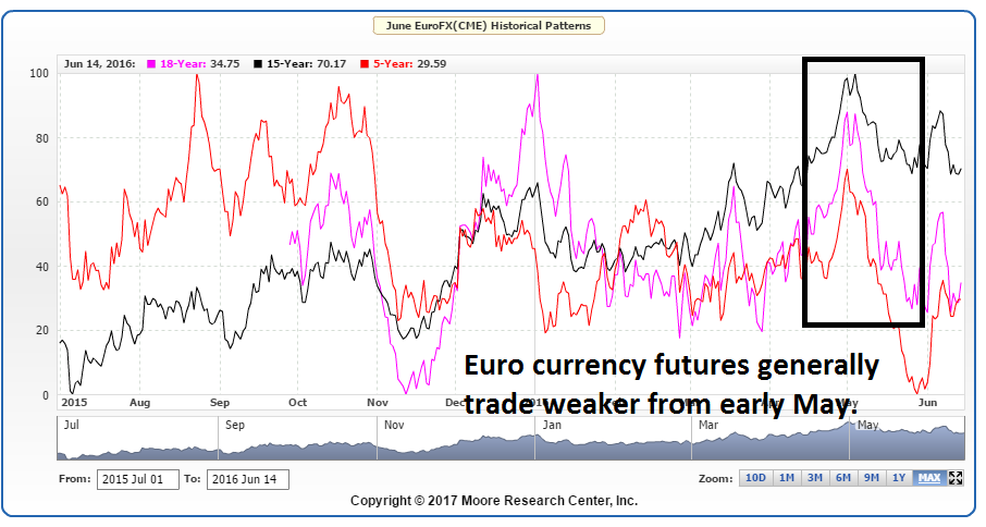 Euro Currency Futures Seasonal Patterns