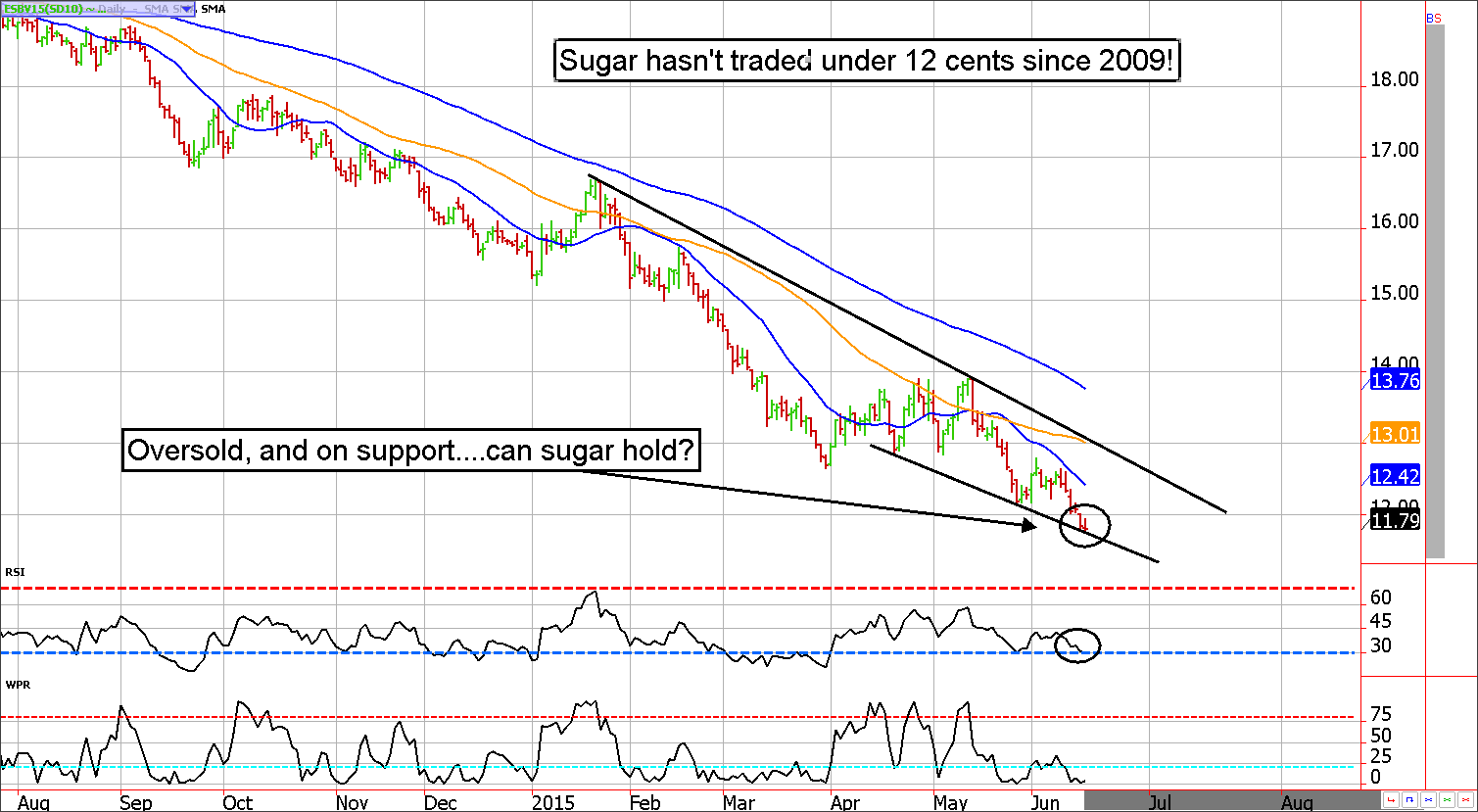 October Sugar Futures Chart