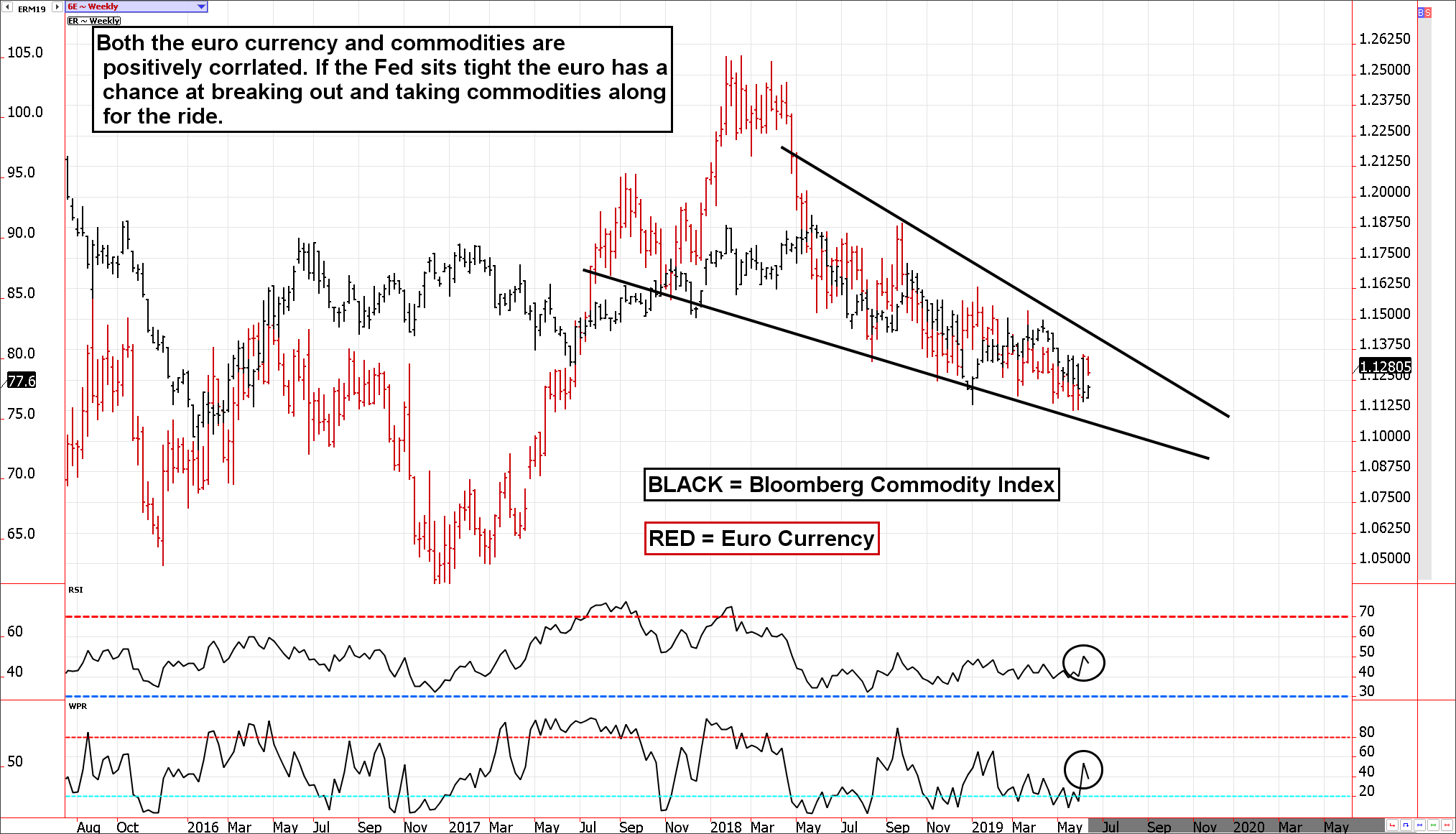 Euro currency vs. Bloomberg Commodity Index