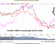 Natural Gas Futures Winter Seasonal Chart