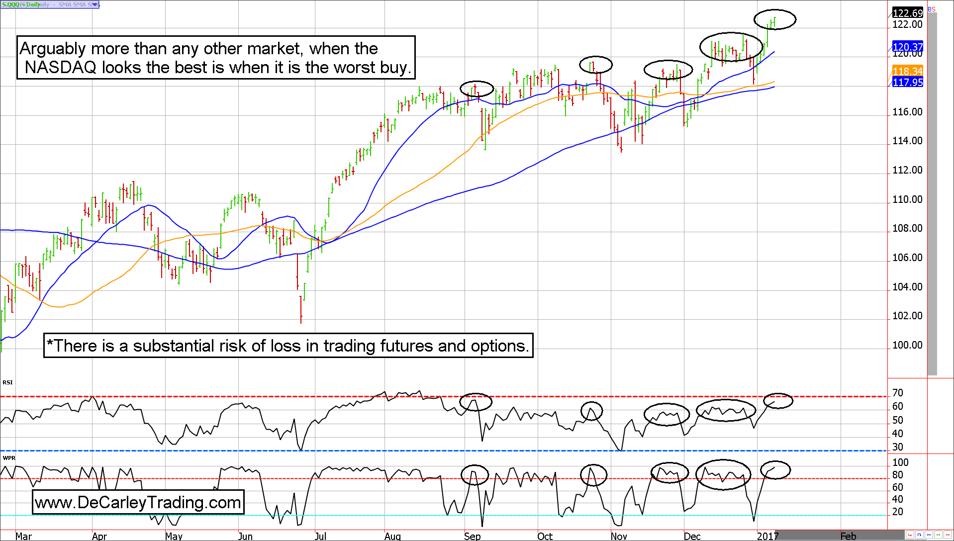 NASDAQ Futures and QQQ Chart