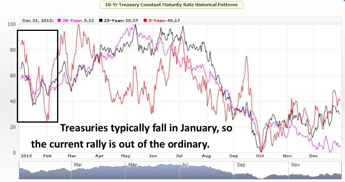 Treasury Futures Seasonal Pattern