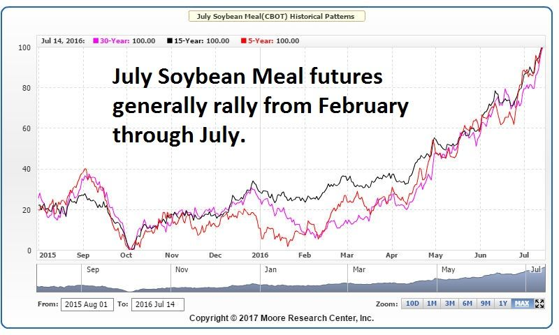 July Soybean Futures Seasonal Pattern