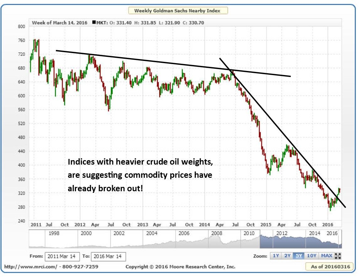 Goldman Sachs Commodity Index Breakout