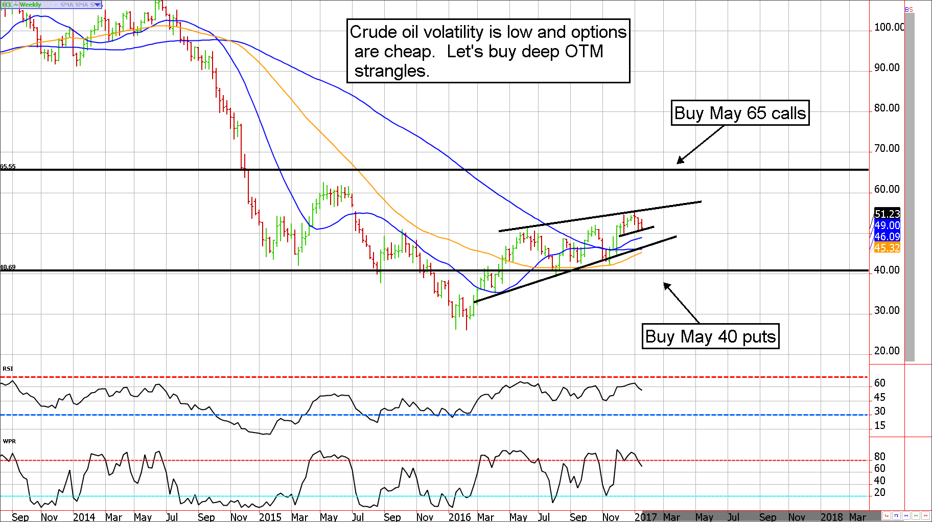 Buy Crude Oil Strangles