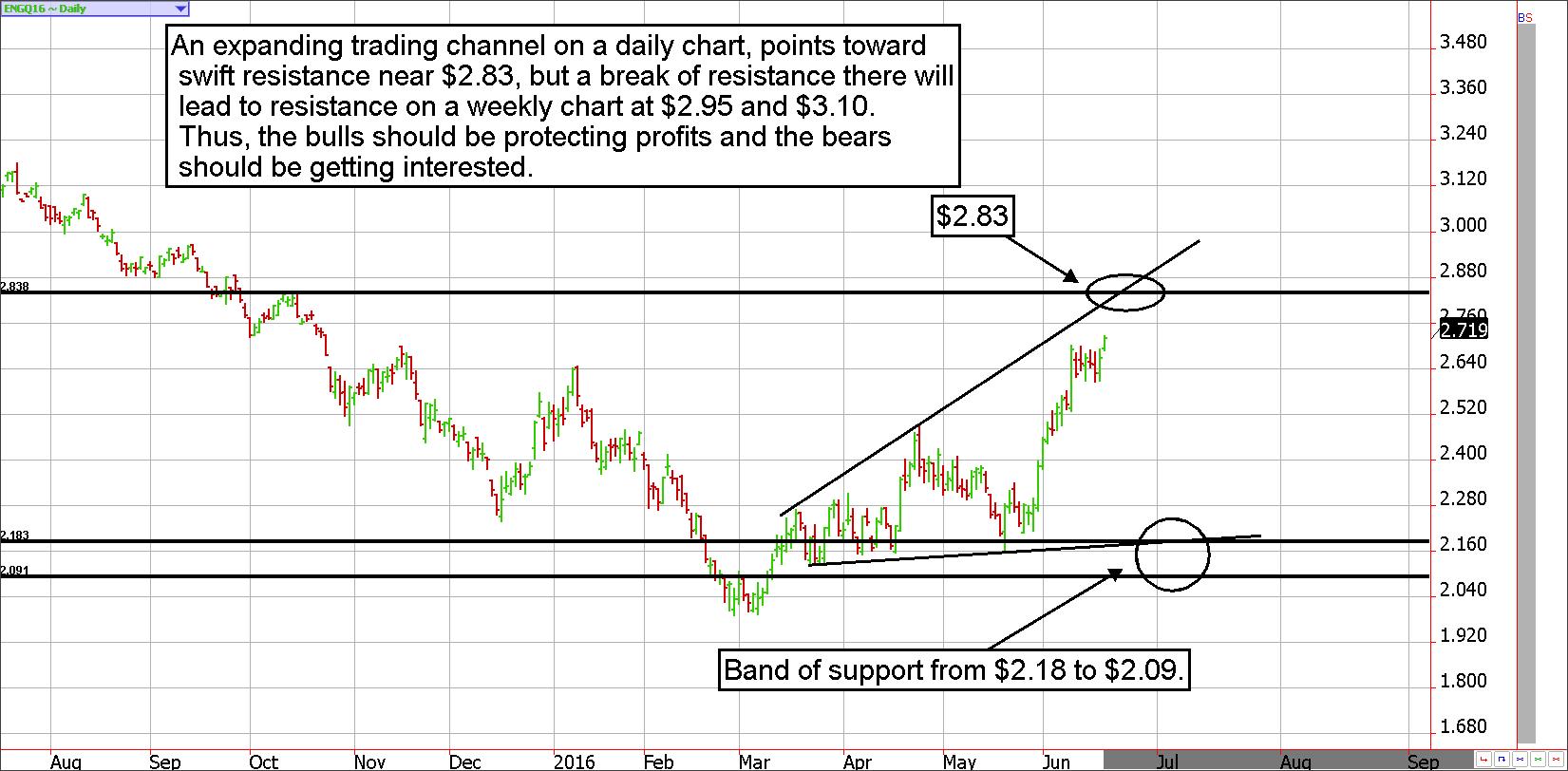 Natural gas futures chart standardbank online share trading
