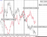 Gold Futures and US Dollar Correlation