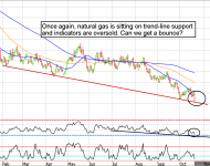 Natural Gas Futures are near technical support