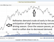Crude Oil Futures Seasonality
