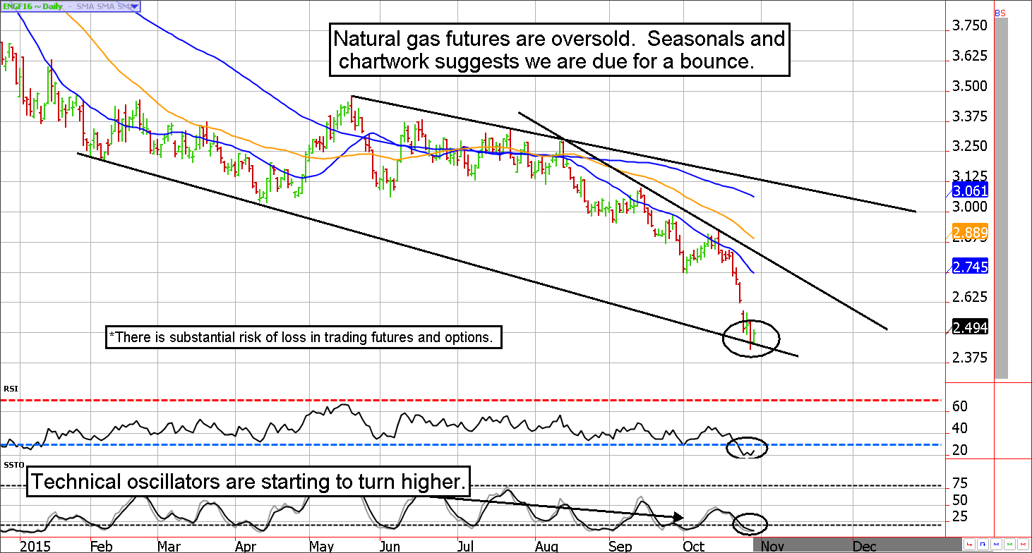 Natural Gas Futures are Oversold