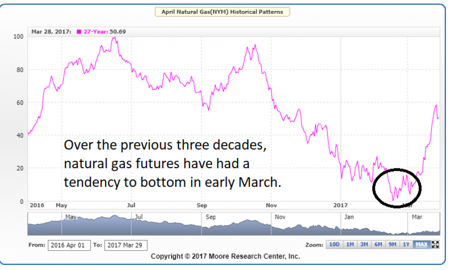 Natural Gas COT Report 2018
