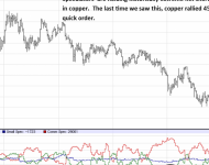 Copper Commitment of Traders Report