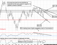 Crude oil weekly chart update