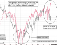 Crude Oil Futures Correlation with the Stock Market