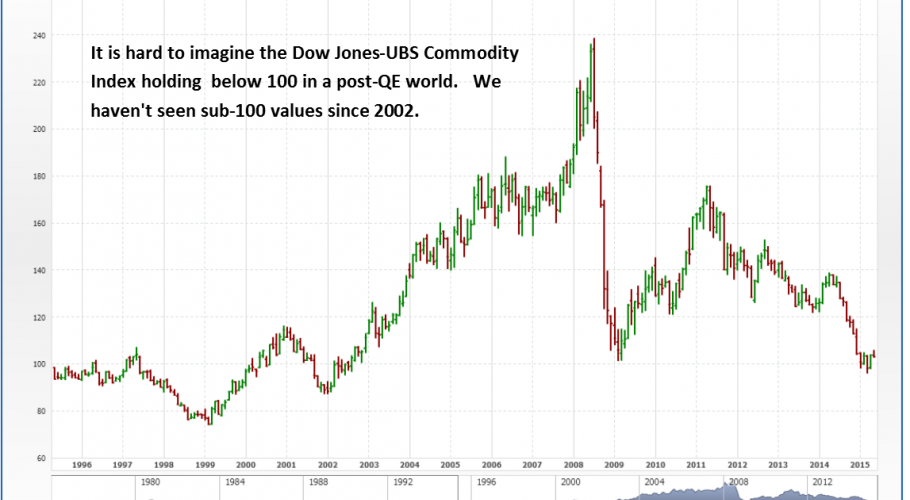 May 11 2015 - Monthly Chart of the Dow Jones-UBS Commodity Index