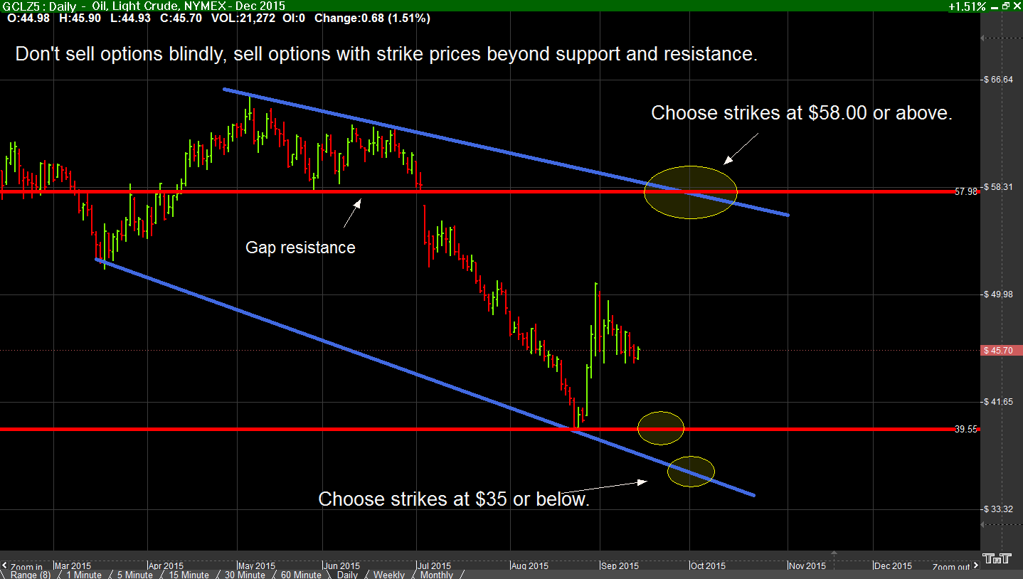 If you are going to sell options, place the strike prices beyond technical support and resistance!