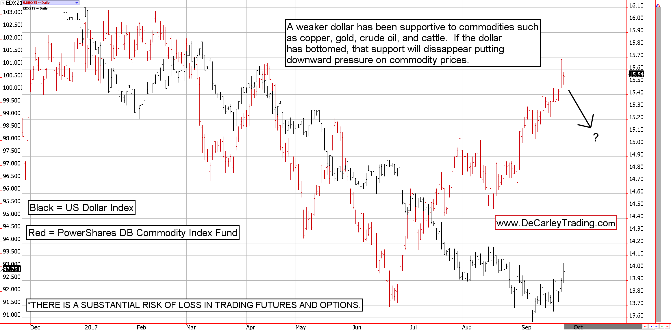 US Dollar Index Futures vs PowerShares Commodity Fund