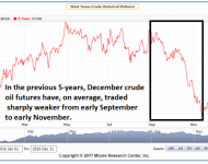 Crude Oil Futures MRCI Seasonality