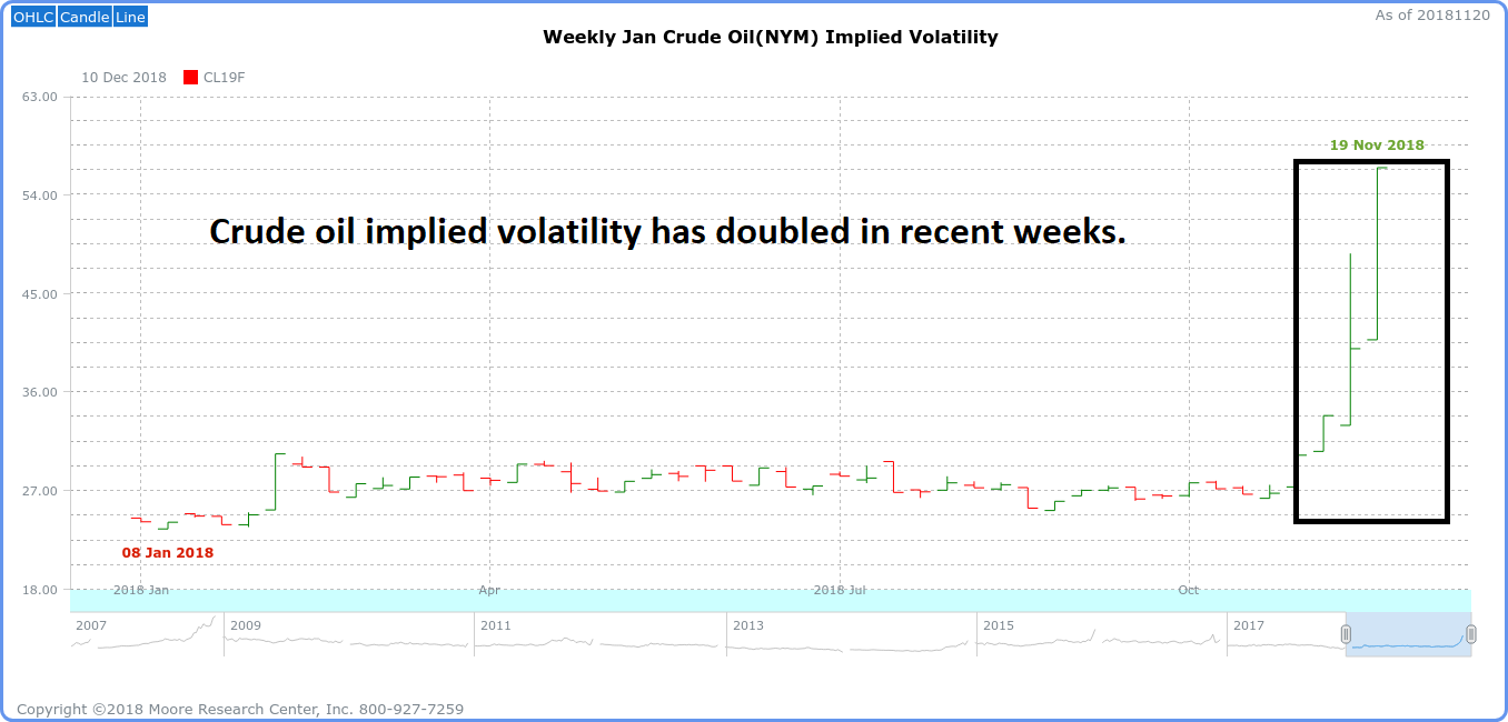 Crude Oil Implied Volatility